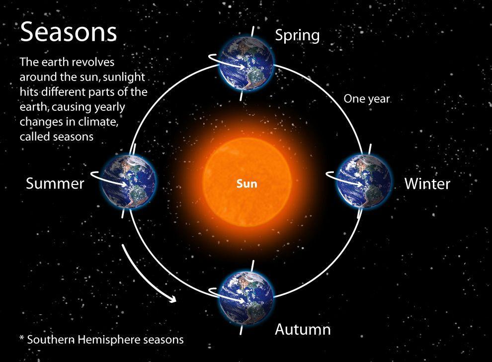 The seasons on the Carl Kruse Blog